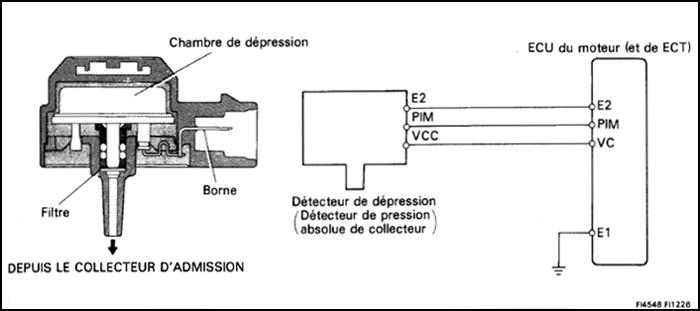 schema-toyota-mr2-detecteur-de-depression-3SGE